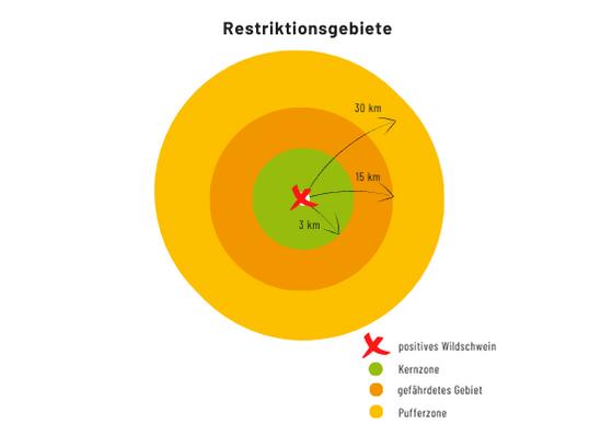 Restriktionsgebiete: Kernzone, gefährdetes Gebiet und Pufferzone